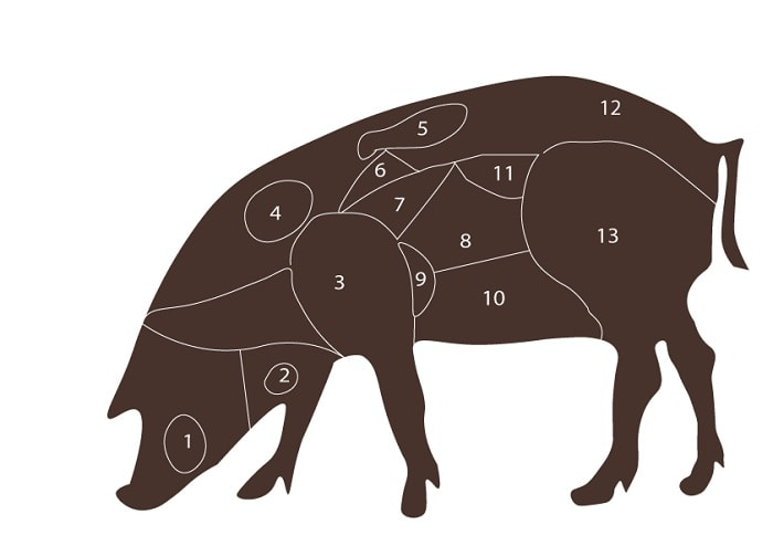 iberico pig different cuts explained
